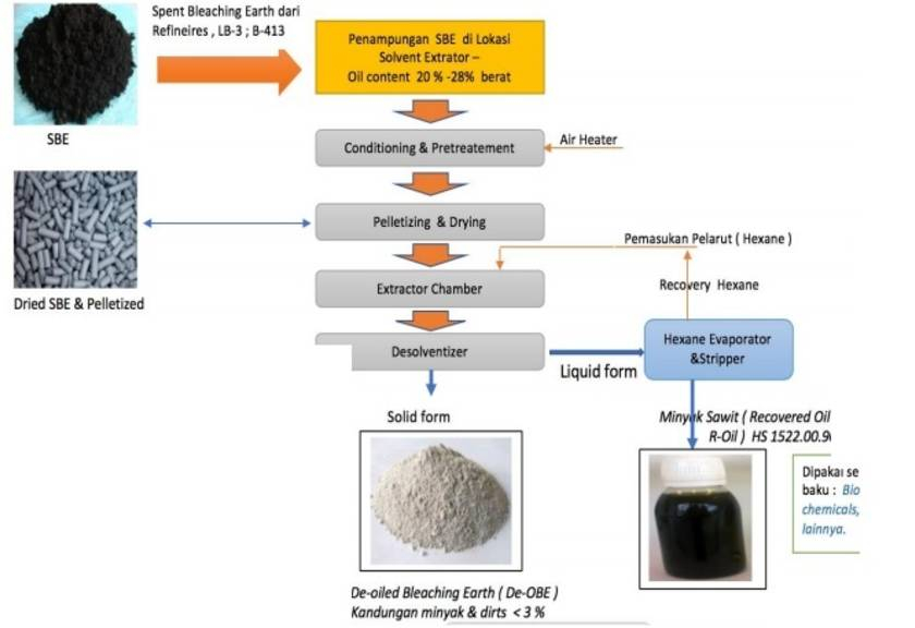 Teknologi Solvent Extraction. (GIMNI)